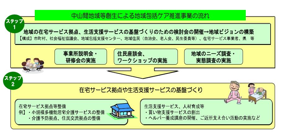 H28年度 地域包括ケア推進事業(熊本県)